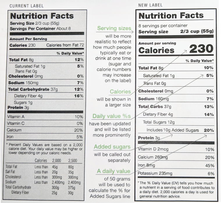 Revised Nutrition Facts (Blog).png